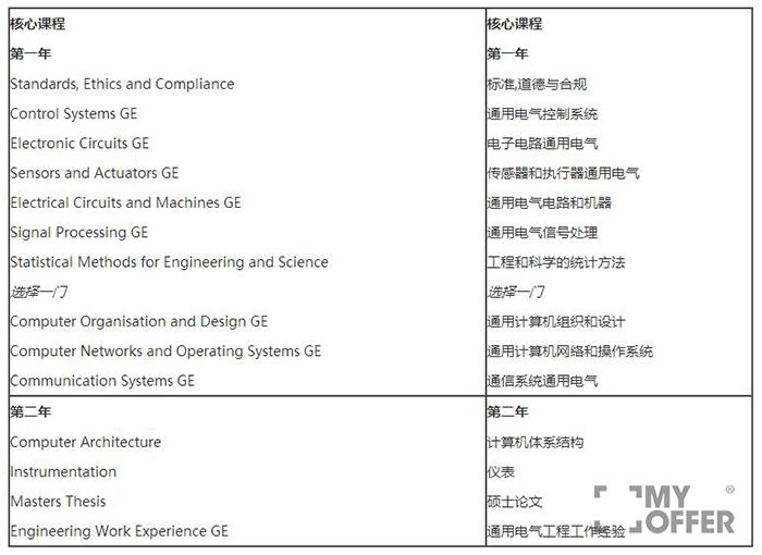 澳洲电子工程硕士