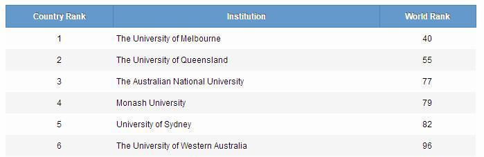 澳洲学校排名榜